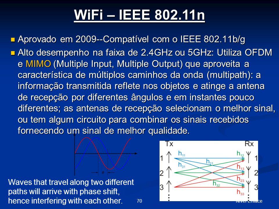 Nível Enlace70 WiFi – IEEE 802.11n Aprovado em 2009--Compatível com o IEEE 802.11b/g Aprovado em 2009--Compatível com o IEEE 802.11b/g Alto desempenho na faixa de 2.4GHz ou 5GHz: Utiliza OFDM e MIMO (Multiple Input, Multiple Output) que aproveita a característica de múltiplos caminhos da onda (multipath): a informação transmitida reflete nos objetos e atinge a antena de recepção por diferentes ângulos e em instantes pouco diferentes; as antenas de recepção selecionam o melhor sinal, ou tem algum circuito para combinar os sinais recebidos fornecendo um sinal de melhor qualidade.