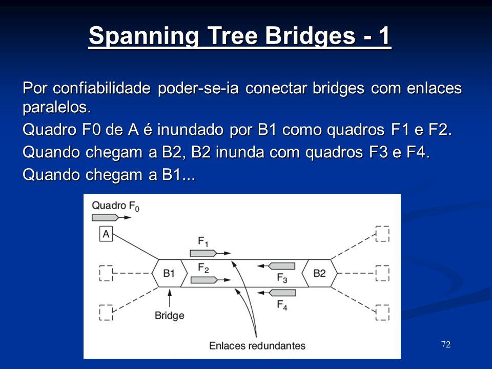 Nível Enlace72 Spanning Tree Bridges - 1 Por confiabilidade poder-se-ia conectar bridges com enlaces paralelos.