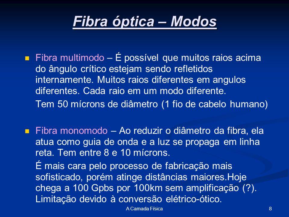 8A Camada Física Fibra óptica – Modos Fibra multimodo – É possível que muitos raios acima do ângulo crítico estejam sendo refletidos internamente.