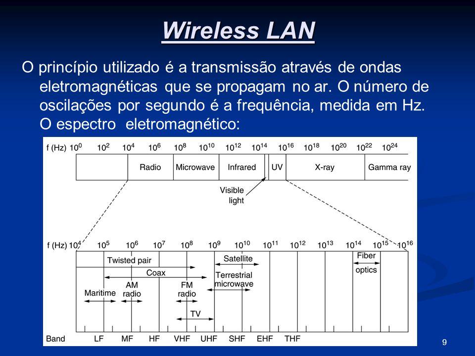 9A Camada Física Wireless LAN O princípio utilizado é a transmissão através de ondas eletromagnéticas que se propagam no ar.