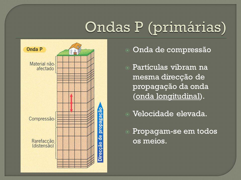 Onda de compressão Partículas vibram na mesma direcção de propagação da onda (onda longitudinal). Velocidade elevada. Propagam-se em todos os meios.