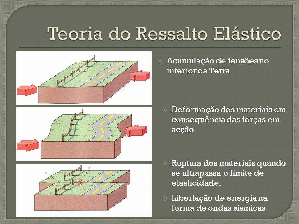 Acumulação de tensões no interior da Terra Deformação dos materiais em consequência das forças em acção Ruptura dos materiais quando se ultrapassa o l