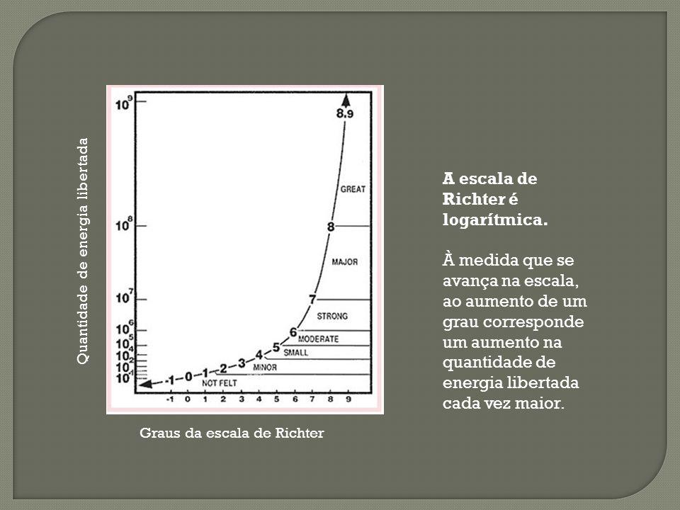 Graus da escala de Richter Quantidade de energia libertada A escala de Richter é logarítmica. À medida que se avança na escala, ao aumento de um grau