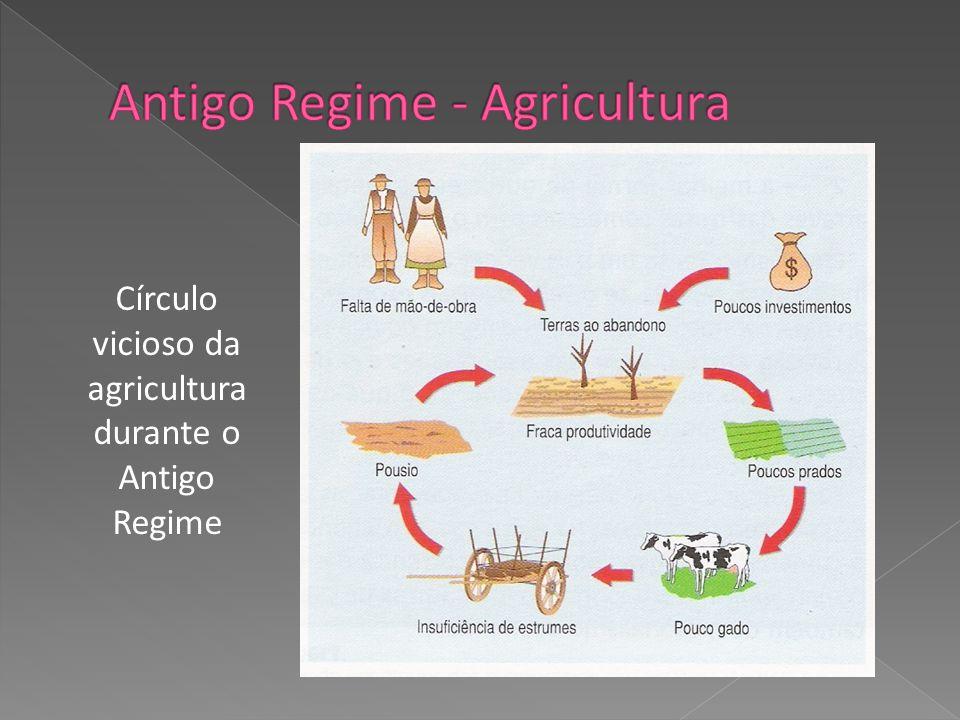 Círculo vicioso da agricultura durante o Antigo Regime