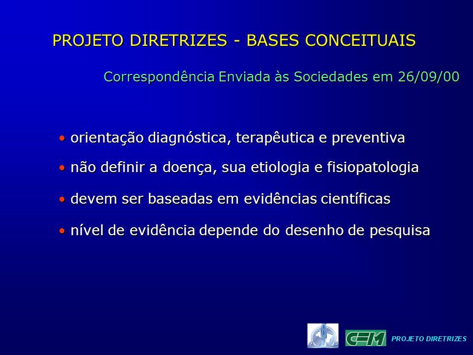 PROJETO DIRETRIZES - BASES CONCEITUAIS Correspondência Enviada às Sociedades em 26/09/00 o recomendado é basear-se em revisões sistemáticas o recomendado é basear-se em revisões sistemáticas na impossibilidade usar ensaio controlado aleatorizado na impossibilidade usar ensaio controlado aleatorizado é aceitável estudos observacionais é aceitável estudos observacionais (coorte, transversal, caso-controle) (coorte, transversal, caso-controle) poderá excepcionalmente ser utilisado série de casos poderá excepcionalmente ser utilisado série de casos