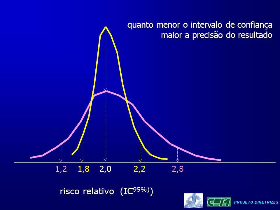 quanto menor o intervalo de confiança maior a precisão do resultado risco relativo 2,0 (IC 95%) ) (IC 95%) ) 2,81,2 1,82,2