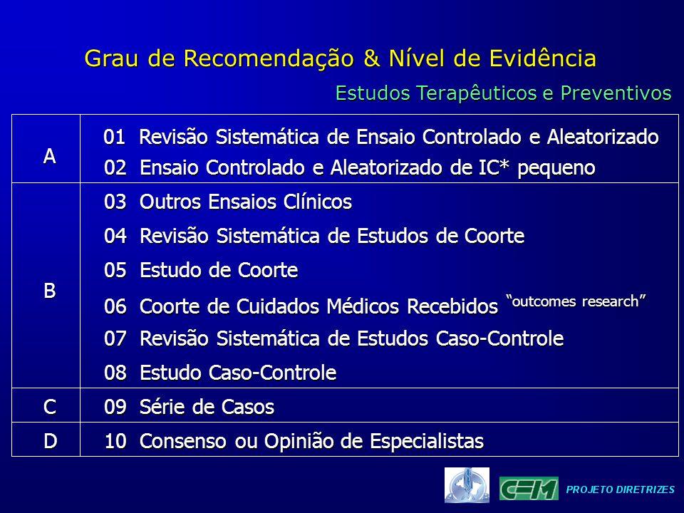 Grau de Recomendação & Nível de Evidência Estudos Terapêuticos e Preventivos 01 Revisão Sistemática de Ensaio Controlado e Aleatorizado 02 Ensaio Cont