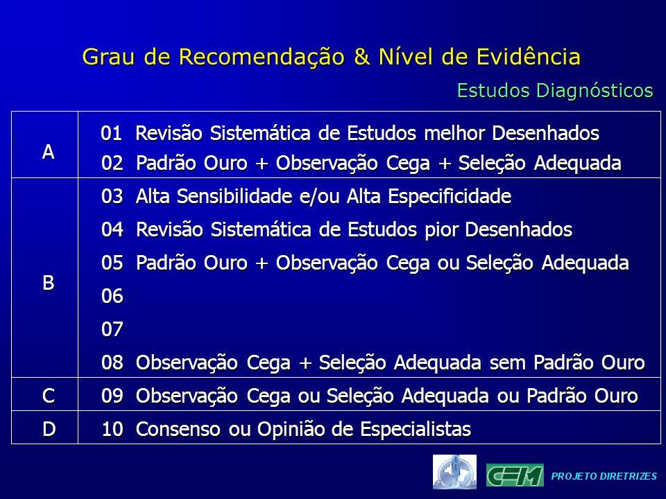 Grau de Recomendação & Nível de Evidência Estudos Diagnósticos 01 Revisão Sistemática de Estudos melhor Desenhados 02 Padrão Ouro + Observação Cega +