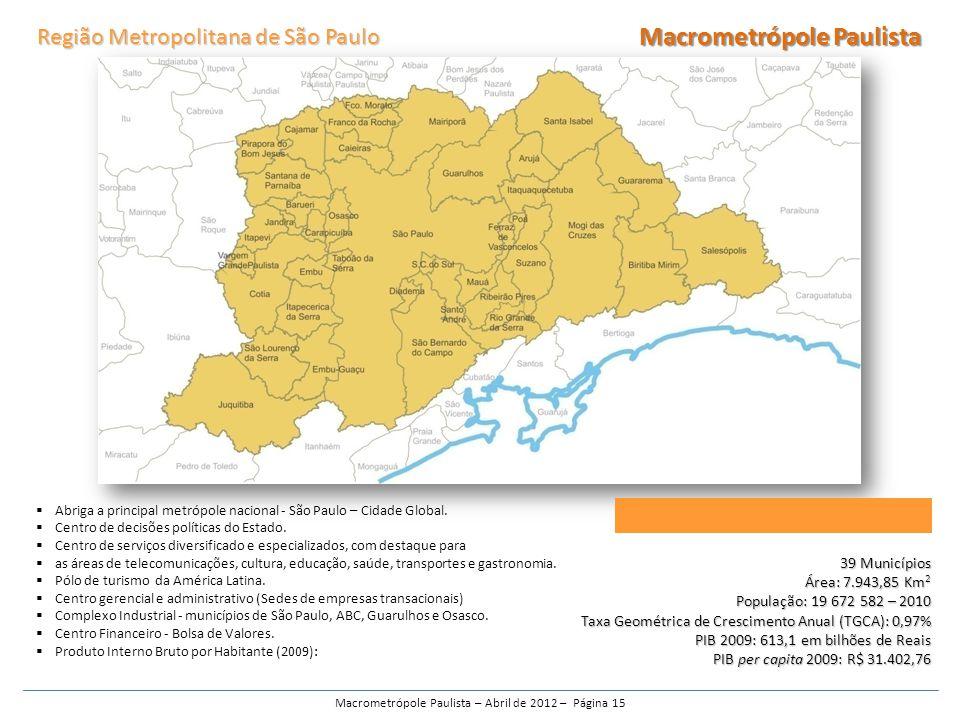 Abriga a principal metrópole nacional - São Paulo – Cidade Global.
