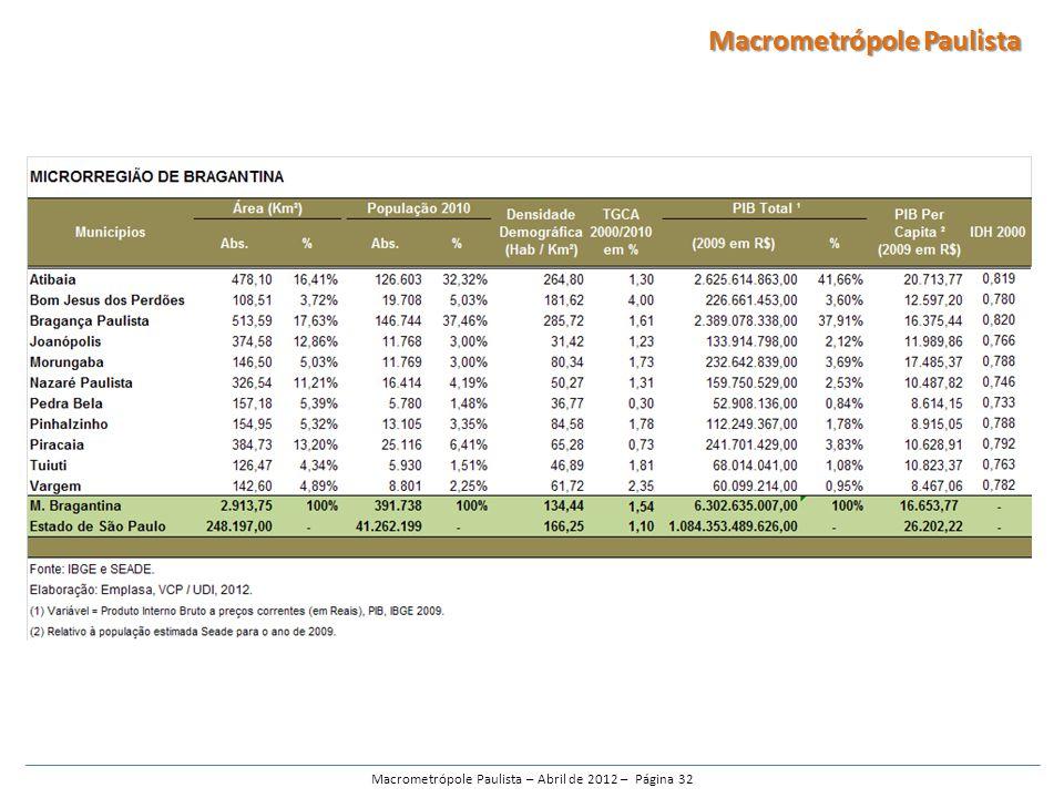 Macrometrópole Paulista – Abril de 2012 – Página 32 Macrometrópole Paulista