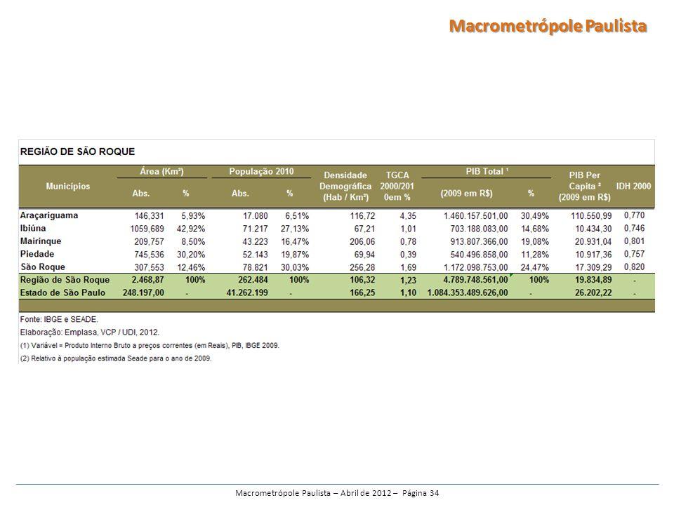 Macrometrópole Paulista – Abril de 2012 – Página 34 Macrometrópole Paulista
