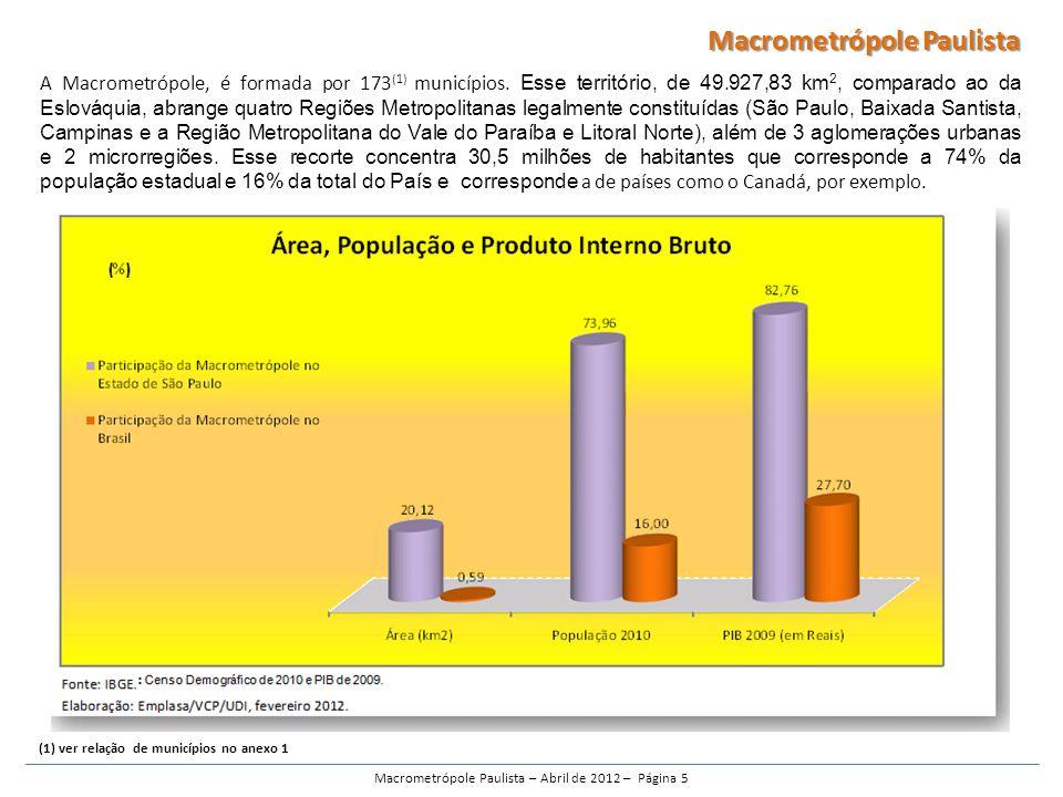 A Macrometrópole, é formada por 173 (1) municípios.