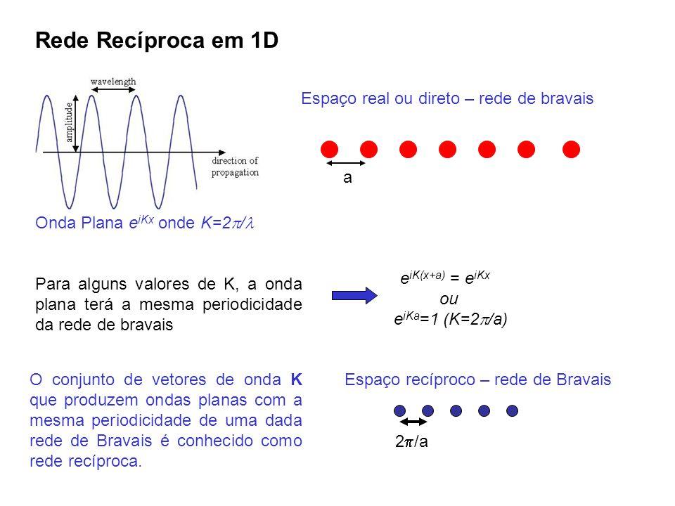 Rede Recíproca em 1D a Espaço real ou direto – rede de bravais Onda Plana e iKx onde K=2 / Para alguns valores de K, a onda plana terá a mesma periodi