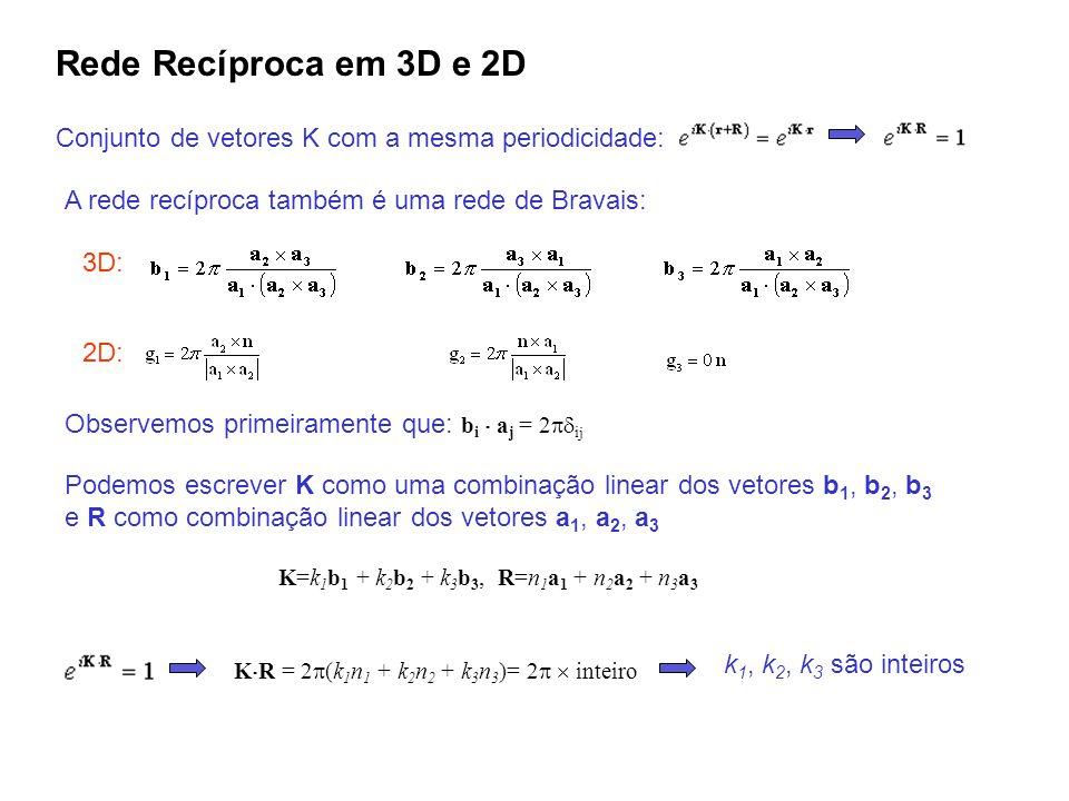Rede Recíproca em 3D e 2D Conjunto de vetores K com a mesma periodicidade: A rede recíproca também é uma rede de Bravais: Observemos primeiramente que