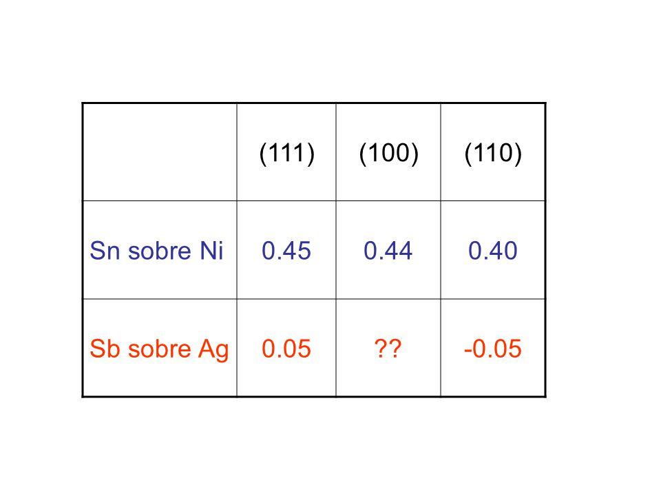 (111)(100)(110) Sn sobre Ni0.450.440.40 Sb sobre Ag0.05??-0.05