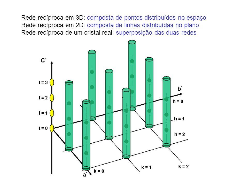 Rede recíproca em 3D: composta de pontos distribuídos no espaço Rede recíproca em 2D: composta de linhas distribuídas no plano Rede recíproca de um cr