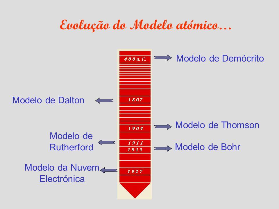 Modelo de Demócrito Modelo de Thomson Modelo de Bohr Modelo de Dalton Modelo de Rutherford Modelo da Nuvem Electrónica Evolução do Modelo atómico…