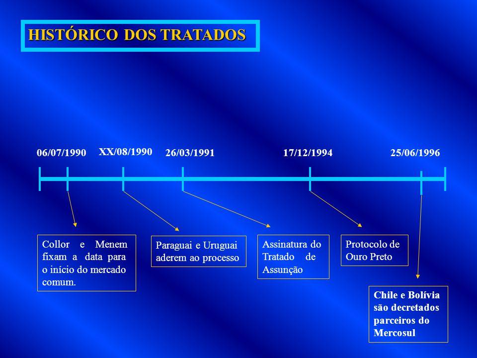 ESTÁGIO 1 ESTÁGIO 2 ESTÁGIO 3 ZONA DE LIVRE COMÉRCIO UNIÃO ADUANEIRA MERCADO COMUM