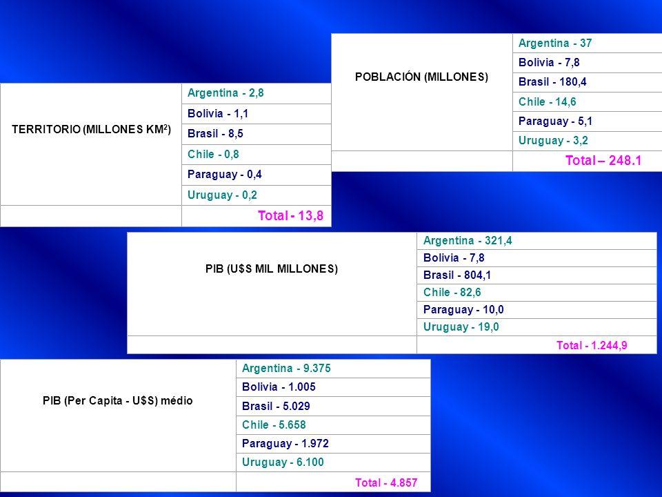 Uruguay Población: 3,2 millones de habitantes Área: 177,508 KM Capital: Montevideo Principales Ciudades: Salto, Paysandú, Las Piedras, Rivera, Colonia