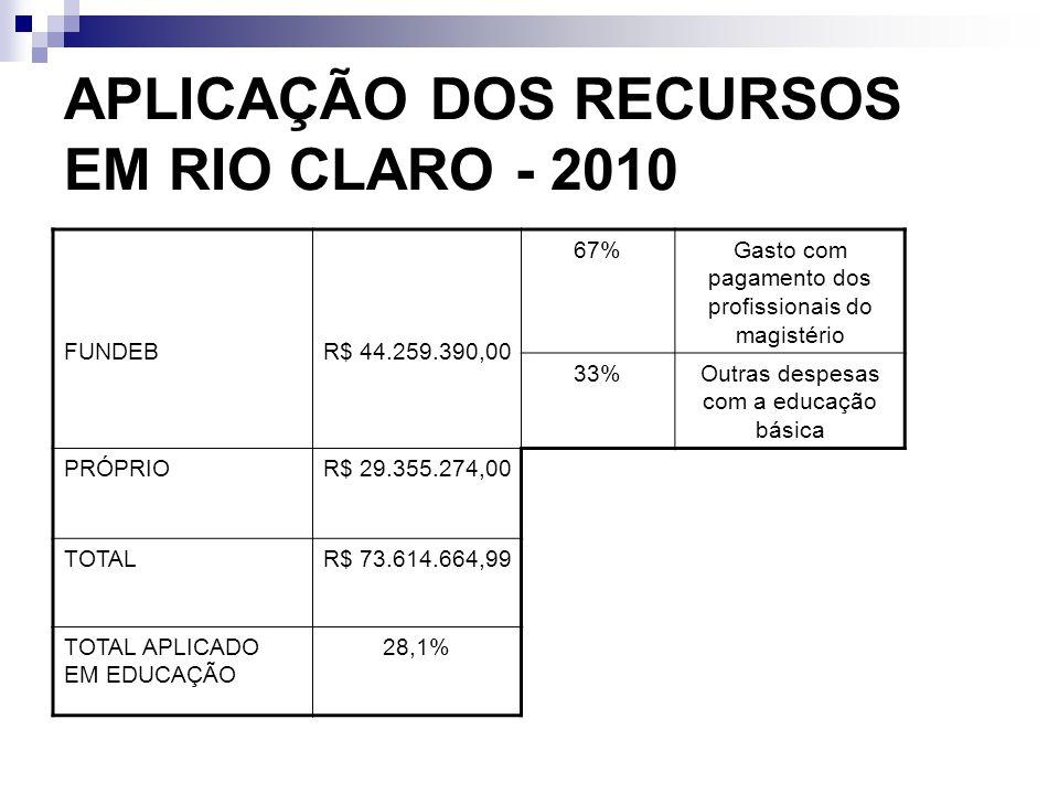 APLICAÇÃO DOS RECURSOS EM RIO CLARO - 2010 FUNDEBR$ 44.259.390,00 67%Gasto com pagamento dos profissionais do magistério 33%Outras despesas com a educ
