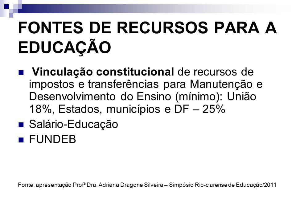 FONTES DE RECURSOS PARA A EDUCAÇÃO Vinculação constitucional de recursos de impostos e transferências para Manutenção e Desenvolvimento do Ensino (mín