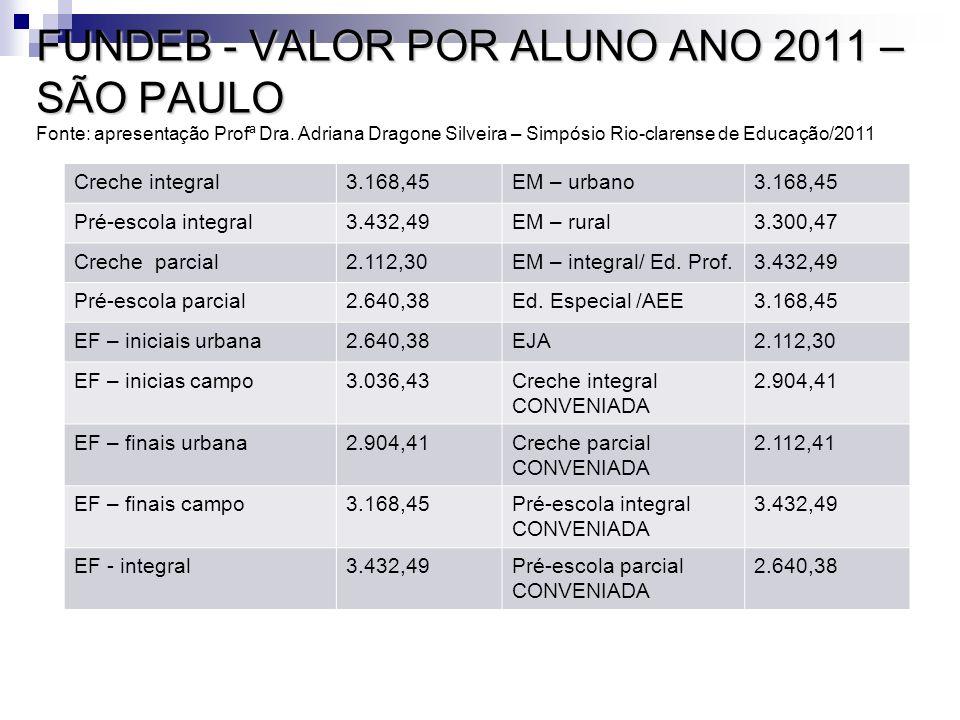 FUNDEB - VALOR POR ALUNO ANO 2011 – SÃO PAULO FUNDEB - VALOR POR ALUNO ANO 2011 – SÃO PAULO Fonte: apresentação Profª Dra. Adriana Dragone Silveira –