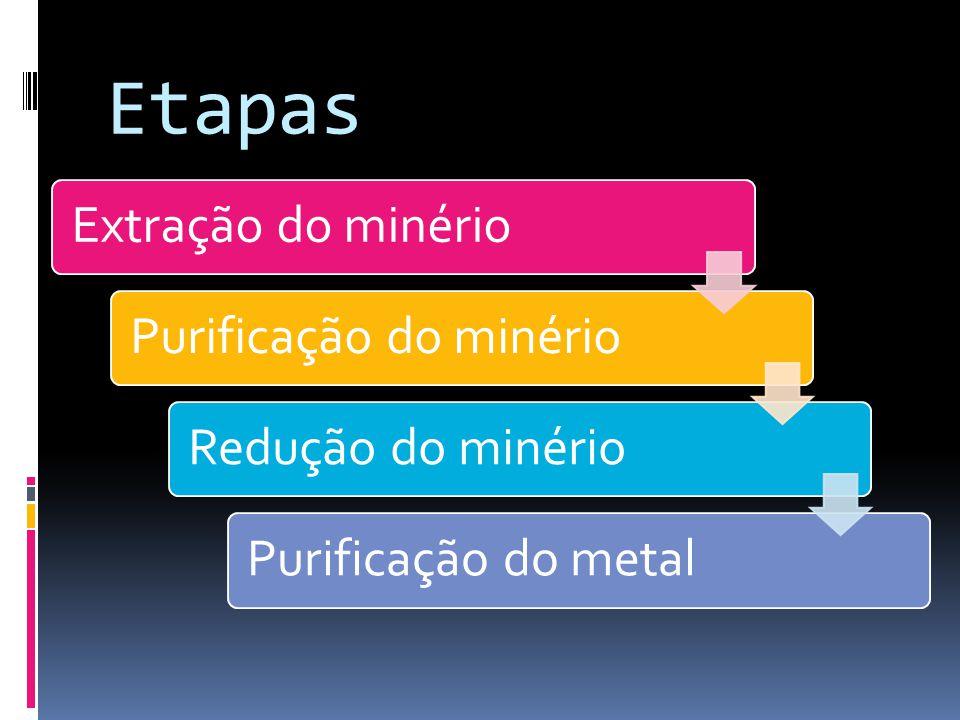 Etapas Extração do minérioPurificação do minérioRedução do minérioPurificação do metal