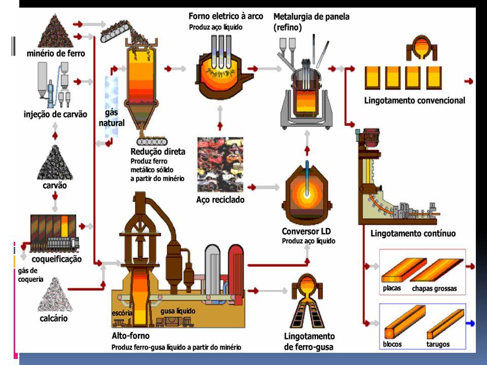 Alumínio Pode ser obtido por meio da eletrólise da bauxita: Al 2 O 3.xH 2 O.