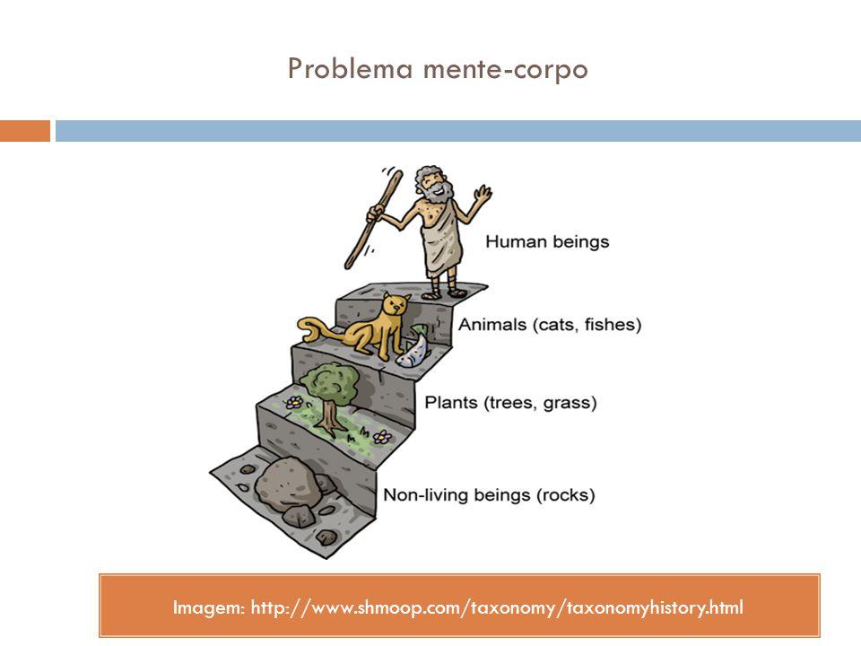 Problema mente-corpo Imagem: http://www.shmoop.com/taxonomy/taxonomyhistory.html