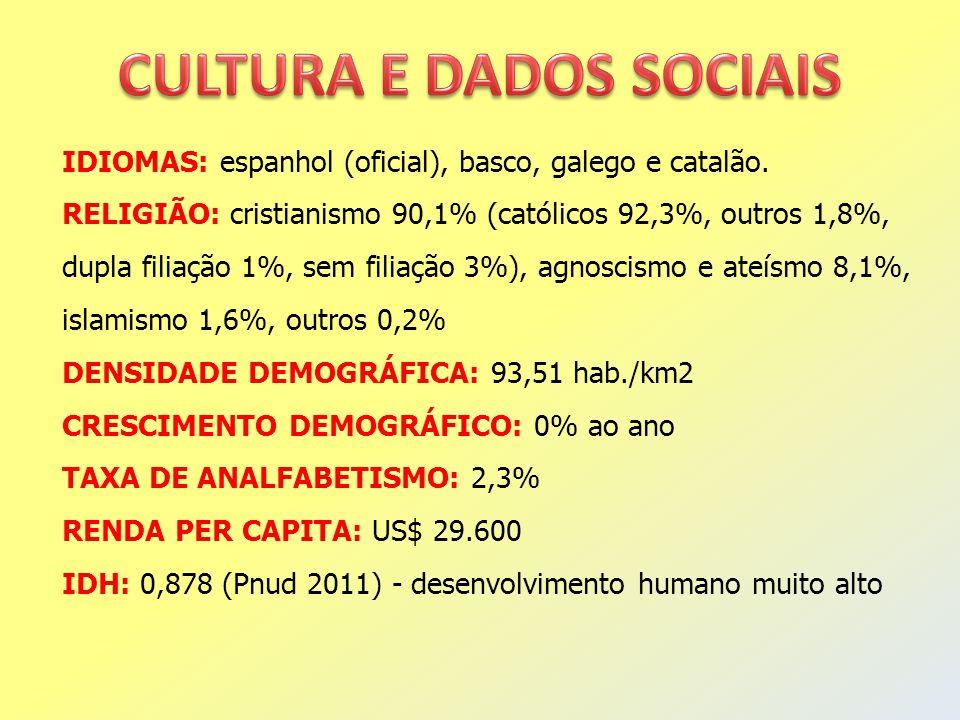 IDIOMAS: espanhol (oficial), basco, galego e catalão. RELIGIÃO: cristianismo 90,1% (católicos 92,3%, outros 1,8%, dupla filiação 1%, sem filiação 3%),