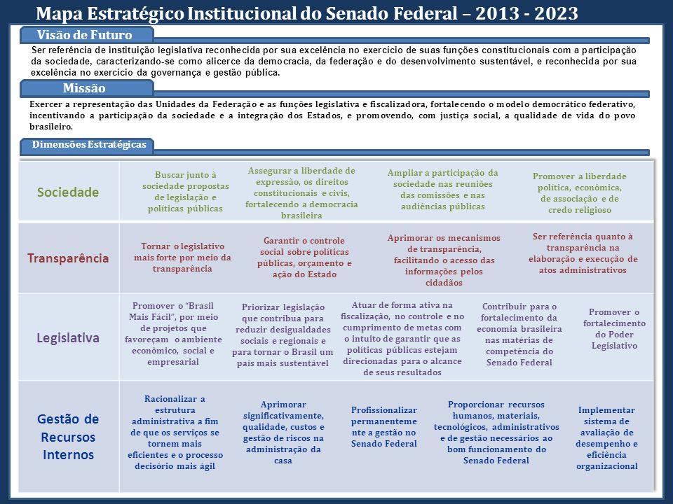 Mapa Estratégico Institucional do Senado Federal – 2013 - 2023 Visão de Futuro Missão Dimensões Estratégicas Exercer a representação das Unidades da F