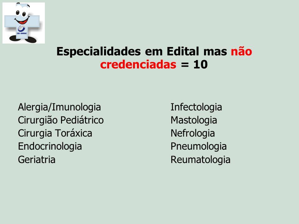 Especialidades em Edital mas não credenciadas = 10 Alergia/Imunologia Infectologia Cirurgião Pediátrico Mastologia Cirurgia Toráxica Nefrologia Endocr