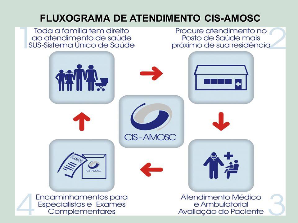 FLUXOGRAMA DE ATENDIMENTO CIS-AMOSC