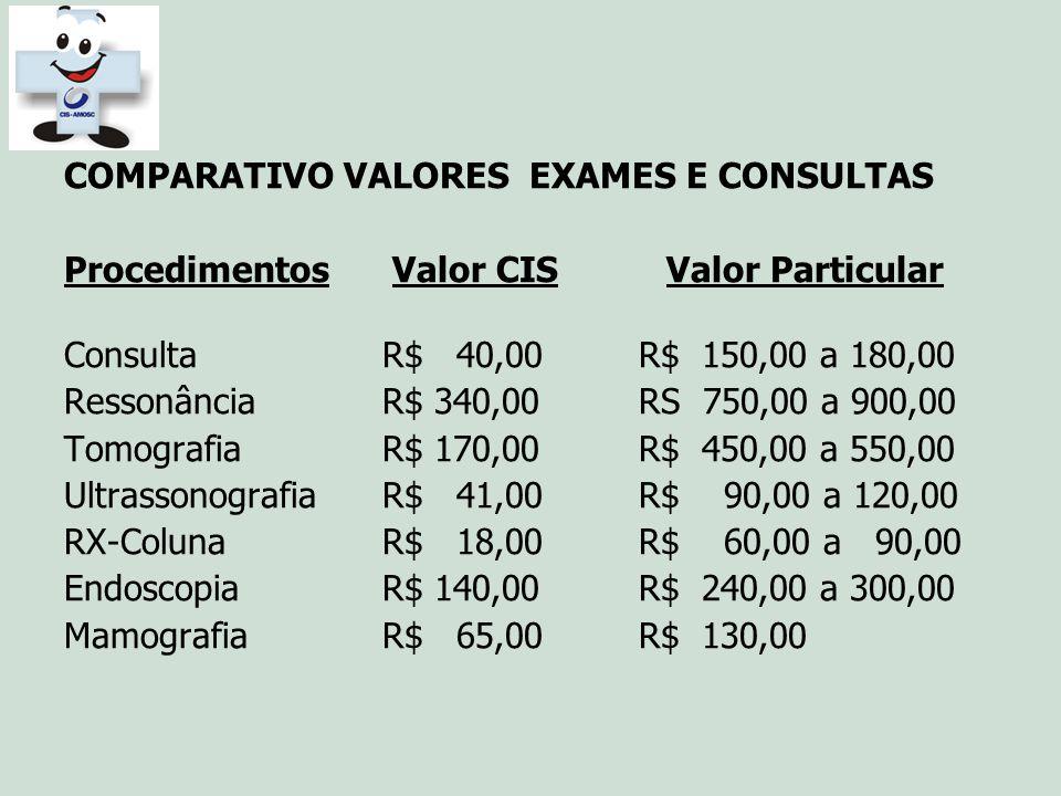 COMPARATIVO VALORES EXAMES E CONSULTAS Procedimentos Valor CIS Valor Particular Consulta R$ 40,00 R$ 150,00 a 180,00 Ressonância R$ 340,00 RS 750,00 a