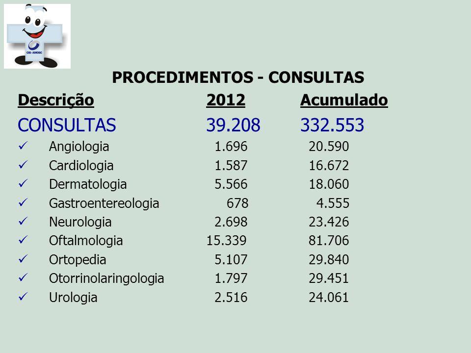 PROCEDIMENTOS - CONSULTAS Descrição2012Acumulado CONSULTAS39.208332.553 Angiologia 1.696 20.590 Cardiologia 1.587 16.672 Dermatologia 5.566 18.060 Gas