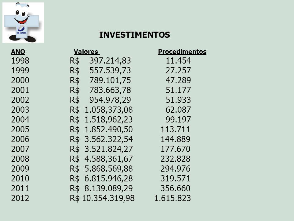 INVESTIMENTOS ANO Valores Procedimentos 1998 R$ 397.214,83 11.454 1999 R$ 557.539,73 27.257 2000 R$ 789.101,75 47.289 2001 R$ 783.663,78 51.177 2002 R