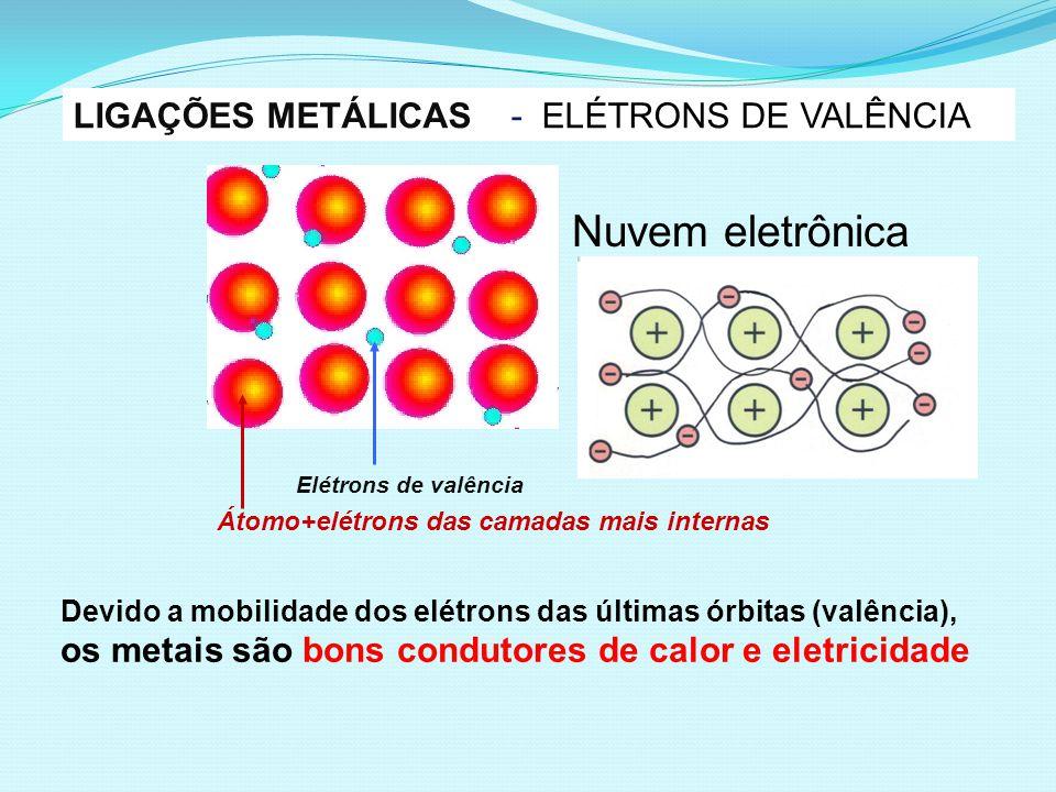 Devido a mobilidade dos elétrons das últimas órbitas (valência), os metais são bons condutores de calor e eletricidade LIGAÇÕES METÁLICAS - ELÉTRONS DE VALÊNCIA Nuvem eletrônica Elétrons de valência Átomo+elétrons das camadas mais internas