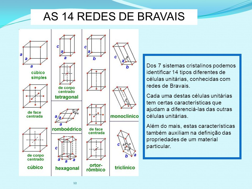 12 AS 14 REDES DE BRAVAIS Dos 7 sistemas cristalinos podemos identificar 14 tipos diferentes de células unitárias, conhecidas com redes de Bravais.