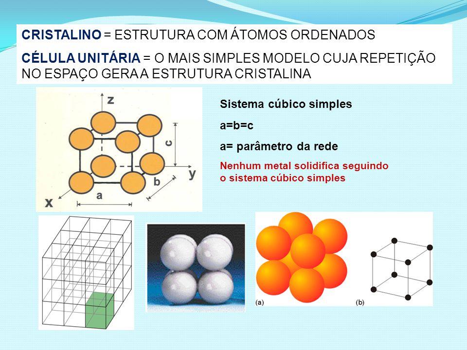 CRISTALINO = ESTRUTURA COM ÁTOMOS ORDENADOS CÉLULA UNITÁRIA = O MAIS SIMPLES MODELO CUJA REPETIÇÃO NO ESPAÇO GERA A ESTRUTURA CRISTALINA Sistema cúbico simples a=b=c a= parâmetro da rede Nenhum metal solidifica seguindo o sistema cúbico simples