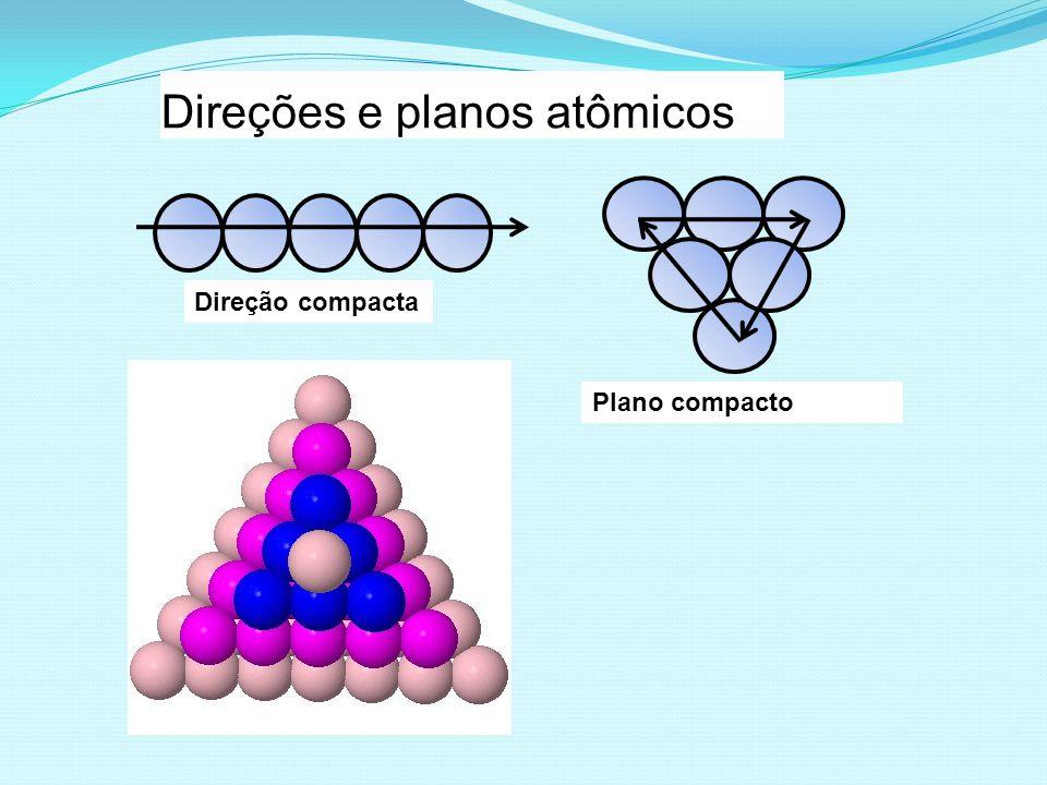 Direções e planos atômicos Direção compacta Plano compacto