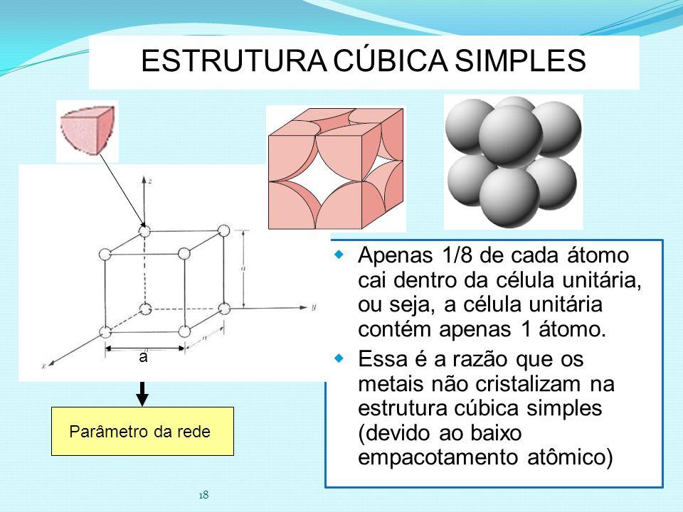18 ESTRUTURA CÚBICA SIMPLES Apenas 1/8 de cada átomo cai dentro da célula unitária, ou seja, a célula unitária contém apenas 1 átomo. Essa é a razão q