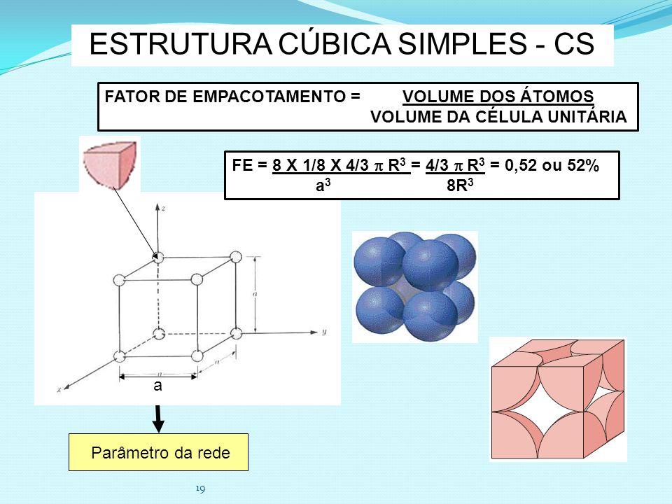 19 ESTRUTURA CÚBICA SIMPLES - CS Parâmetro da rede a FATOR DE EMPACOTAMENTO = VOLUME DOS ÁTOMOS VOLUME DA CÉLULA UNITÁRIA FE = 8 X 1/8 X 4/3 R 3 = 4/3