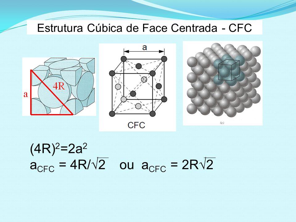 Estrutura Cúbica de Face Centrada - CFC (4R) 2 =2a 2 a CFC = 4R/ 2 ou a CFC = 2R 2