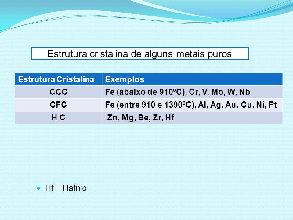 Estrutura cristalina de alguns metais puros Estrutura CristalinaExemplos CCCFe (abaixo de 910ºC), Cr, V, Mo, W, Nb CFCFe (entre 910 e 1390ºC), Al, Ag,
