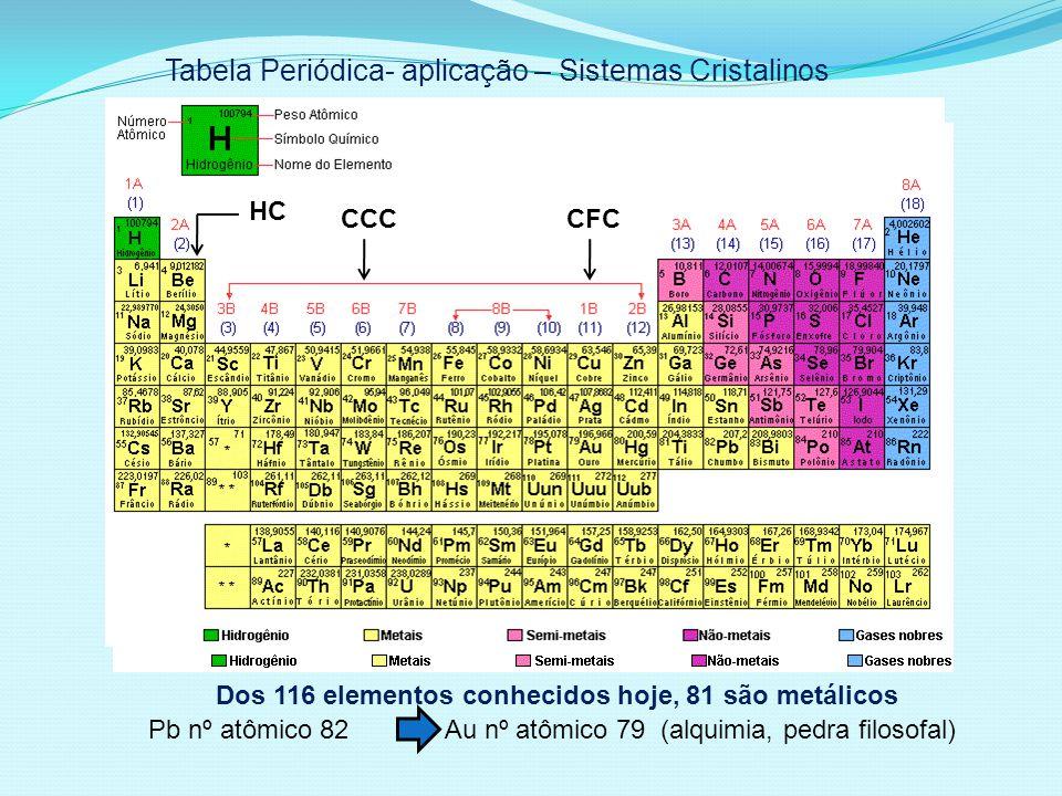 Tabela Periódica- aplicação – Sistemas Cristalinos Dos 116 elementos conhecidos hoje, 81 são metálicos Pb nº atômico 82 Au nº atômico 79 (alquimia, pedra filosofal) HC CCCCFC