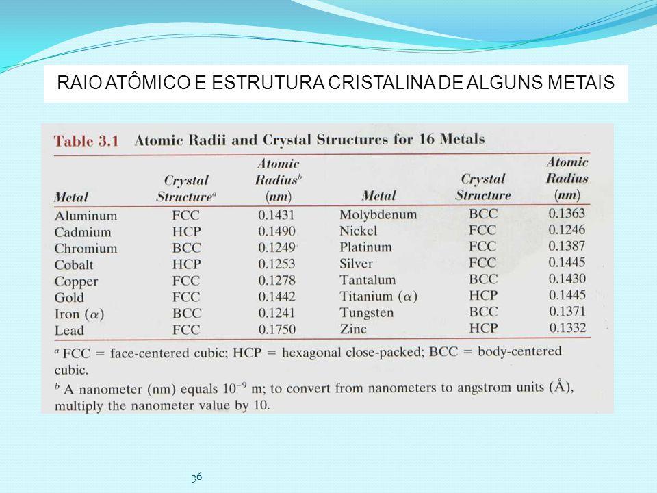 36 RAIO ATÔMICO E ESTRUTURA CRISTALINA DE ALGUNS METAIS