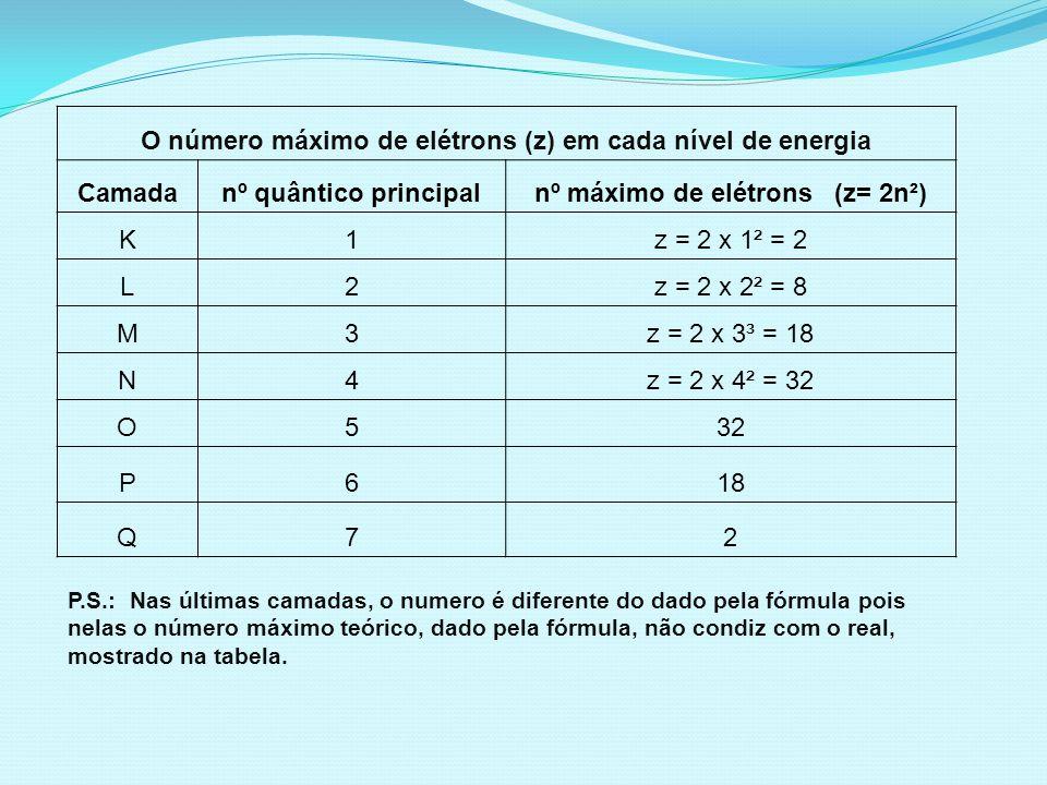 O número máximo de elétrons (z) em cada nível de energia Camadanº quântico principalnº máximo de elétrons (z= 2n²) K1z = 2 x 1² = 2 L2z = 2 x 2² = 8 M3z = 2 x 3³ = 18 N4z = 2 x 4² = 32 O532 P618 Q72 P.S.: Nas últimas camadas, o numero é diferente do dado pela fórmula pois nelas o número máximo teórico, dado pela fórmula, não condiz com o real, mostrado na tabela.
