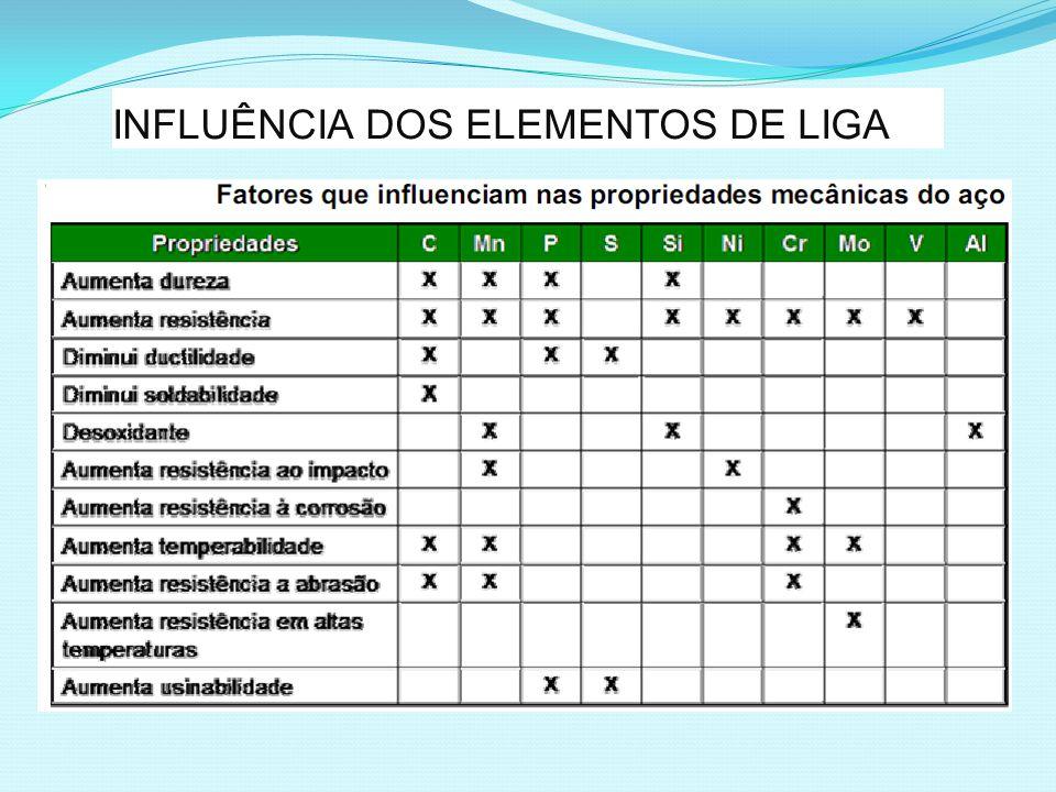 INFLUÊNCIA DOS ELEMENTOS DE LIGA