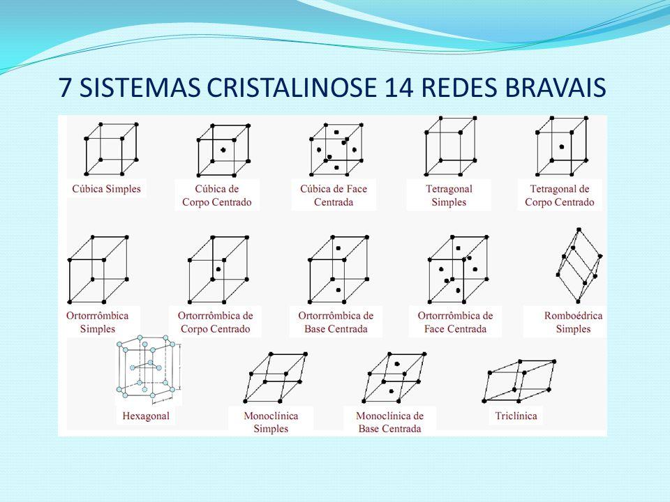 7 SISTEMAS CRISTALINOSE 14 REDES BRAVAIS