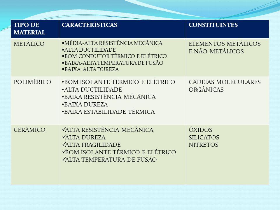 TIPO DE MATERIAL CARACTERÍSTICASCONSTITUINTES METÁLICO MÉDIA-ALTA RESISTÊNCIA MECÂNICA ALTA DUCTILIDADE BOM CONDUTOR TÉRMICO E ELÉTRICO BAIXA-ALTA TEM
